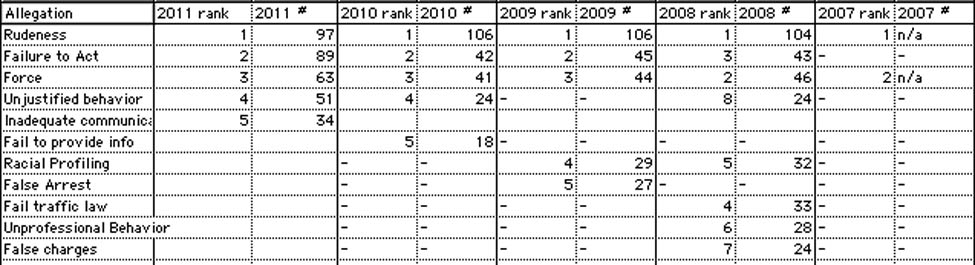 [Chart of to  allegations 2007-2011 includes #5 'Inadequate Communication']